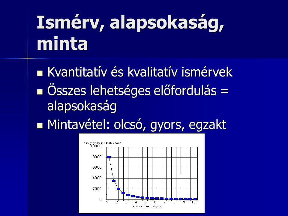 Ismérv, alapsokaság, minta Kvantitatív és kvalitatív ismérvek Kvantitatív és kvalitatív ismérvek Összes lehetséges előfordulás = alapsokaság Összes le