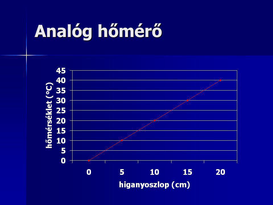 Elektromos analóg hőmérő