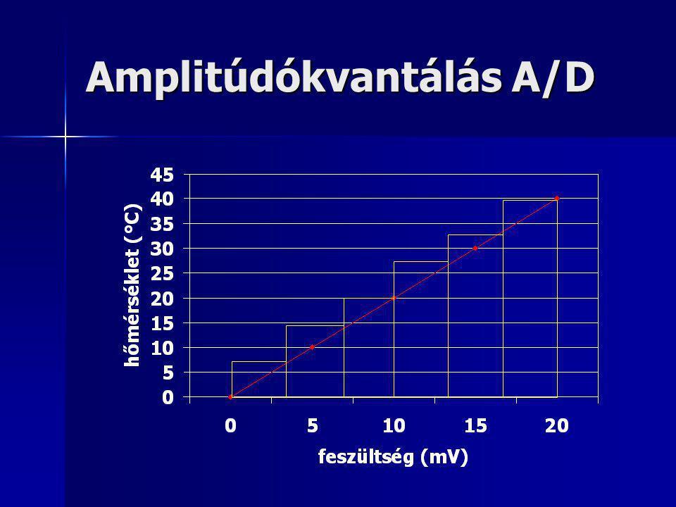 Amplitúdókvantálás A/D