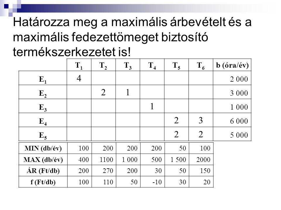 Fazekas műhely vállalati rendszermátrix megoldása T1 T2 33,3 Tehát hetente 33 köcsög és 33 tányér a megoldás Fedezet: 13,2 eFt/hét e 1 : 1*T 1 +0,5*T