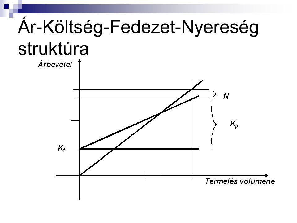 Ár-Költség-Fedezet-Nyereség struktúra elemei