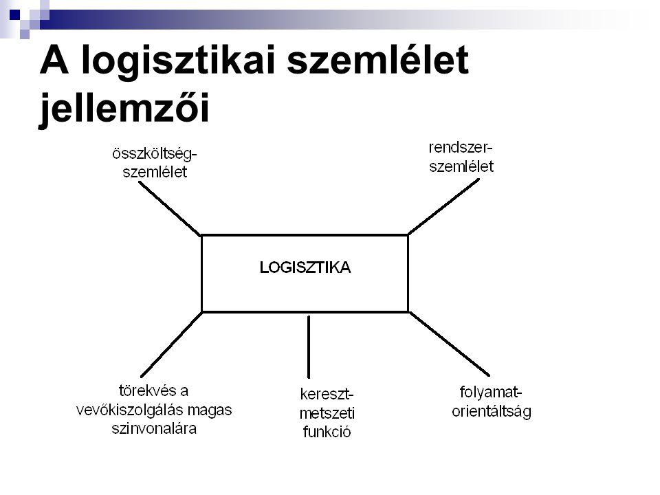 A gazdasági logisztika A logisztika megjelenését a gazdaságban a XX. század ötvenes-hatvanas éveiben az USA-ban. A