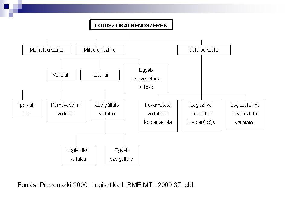 A logisztika területei - Mikrologisztika A vállalatok, intézmények belső logisztikai rendszereit nevezik mikrologisztikai rendszereknek. A vállalatok