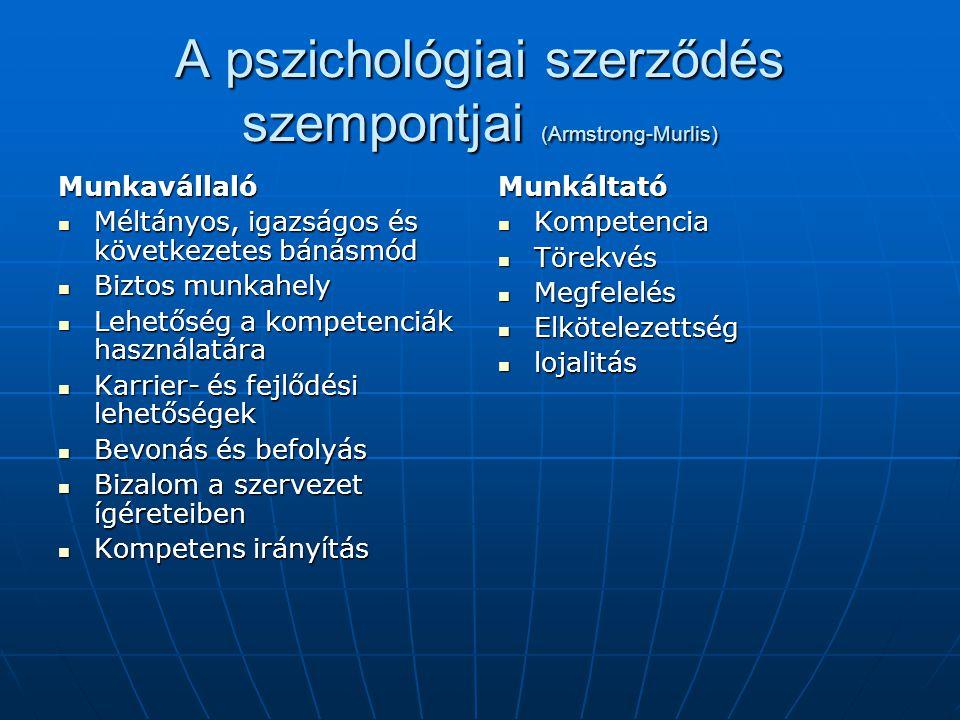 A pszichológiai szerződés szempontjai (Armstrong-Murlis) Munkavállaló Méltányos, igazságos és következetes bánásmód Méltányos, igazságos és következet