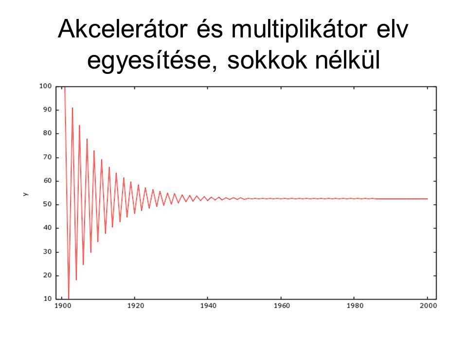Akcelerátor és multiplikátor elv egyesítése, sokkok nélkül