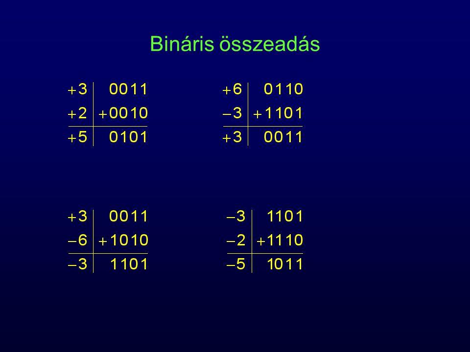 bináris összeadás ugyanúgy jegyenként, átvitellel mint a decimális esetben összeadási tábla: –0 + 0 = 0 –0 + 1 = 1 –1 + 0 = 1 –1 + 1 = 0, átvitel: 1 előjelváltás kettes komplemens kódban +4 = 0100  1011  1100 −4 = 1100  0011  0100