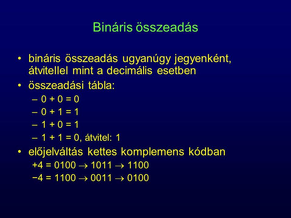 Többletes számábrázolás a szám és a többlet összegét ábrázoljuk binárisan –pozitív szám –n bites szám esetén a többlet legmagasabb helyiértéken 1, a többi 0 legmagasabb helyiértéken 0, a többi 1 jellemzők (128 többlet esetén) –a nulla egyértelműen ábrázolható –a legnagyobb szám: +127 –legkisebb szám: −128