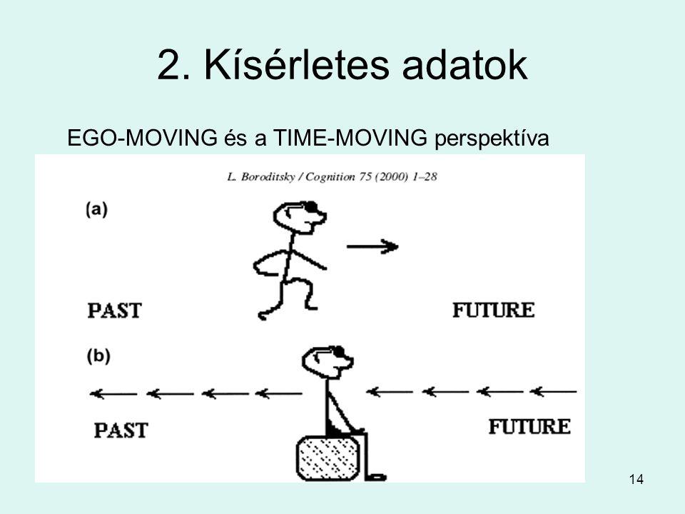 14 2. Kísérletes adatok EGO-MOVING és a TIME-MOVING perspektíva