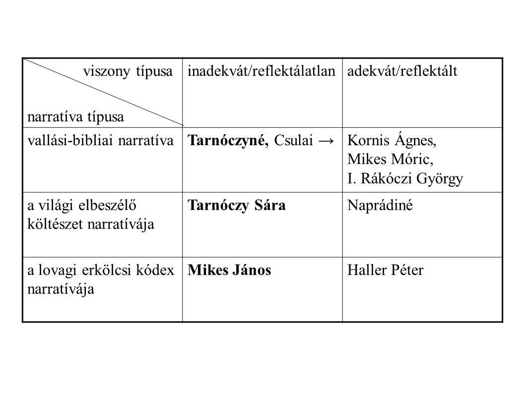 viszony típusa narratíva típusa inadekvát/reflektálatlanadekvát/reflektált vallási-bibliai narratívaTarnóczyné, Csulai →Kornis Ágnes, Mikes Móric, I.