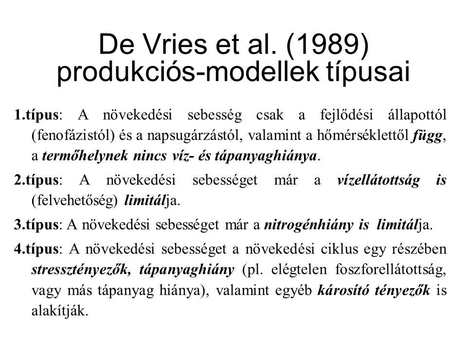 De Vries et al. (1989) produkciós-modellek típusai 1.típus: A növekedési sebesség csak a fejlődési állapottól (fenofázistól) és a napsugárzástól, vala
