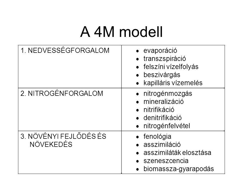 A 4M modell 1. NEDVESSÉGFORGALOM  evaporáció  transzspiráció  felszíni vízelfolyás  beszivárgás  kapilláris vízemelés 2. NITROGÉNFORGALOM  nitro