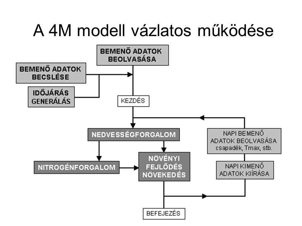 A 4M modell vázlatos működése