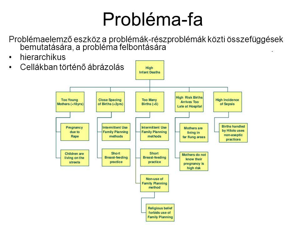 Probléma-fa Problémaelemző eszköz a problémák-részproblémák közti összefüggések bemutatására, a probléma felbontására hierarchikus Cellákban történő á