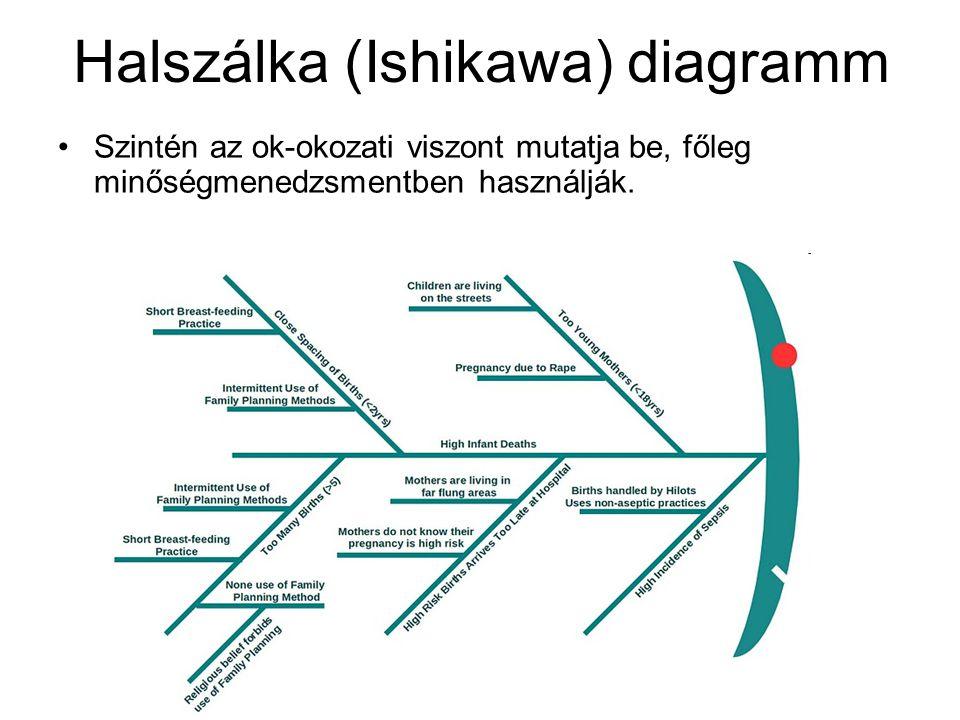 Halszálka (Ishikawa) diagramm Szintén az ok-okozati viszont mutatja be, főleg minőségmenedzsmentben használják.