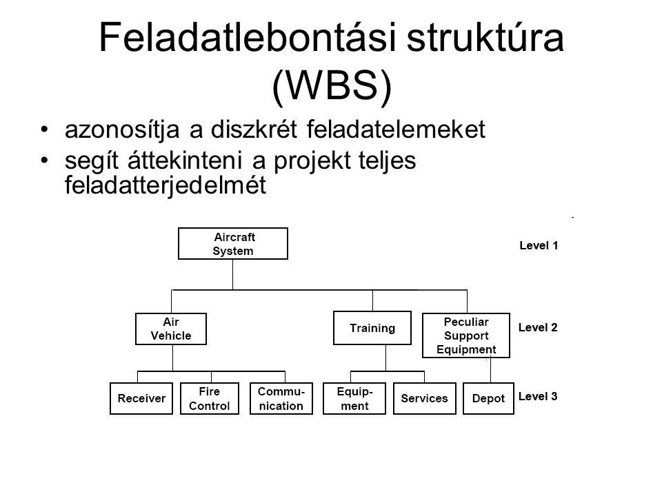 Feladatlebontási struktúra (WBS) azonosítja a diszkrét feladatelemeket segít áttekinteni a projekt teljes feladatterjedelmét