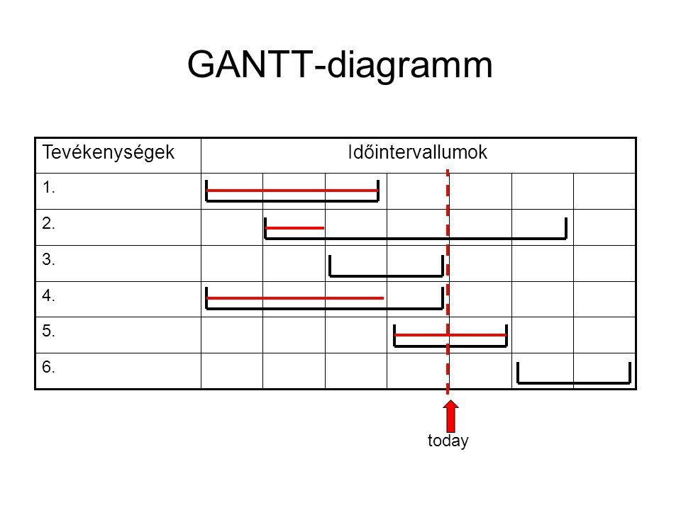 GANTT-diagramm 6. 5. 4. 3. 2. 1. IdőintervallumokTevékenységek today