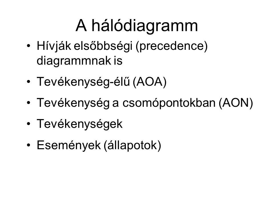 A hálódiagramm Hívják elsőbbségi (precedence) diagrammnak is Tevékenység-élű (AOA) Tevékenység a csomópontokban (AON) Tevékenységek Események (állapot