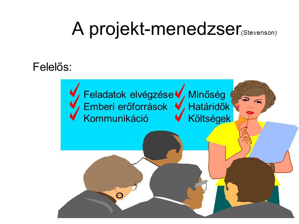A projekt-menedzser (Stevenson) Felelős: Feladatok elvégzéseMinőség Emberi erőforrásokHatáridők KommunikációKöltségek