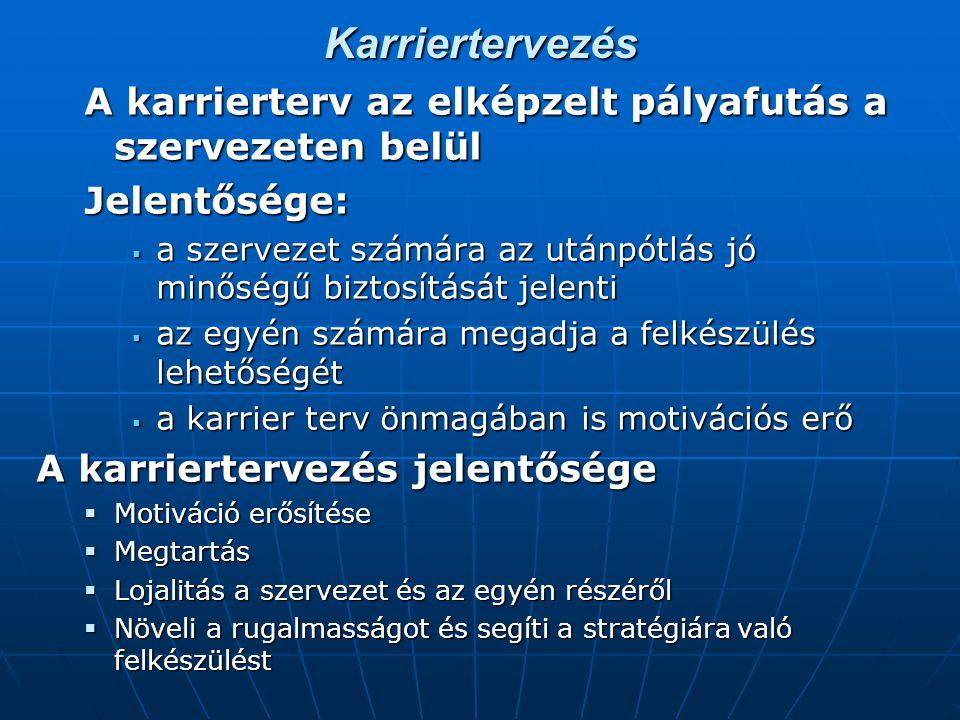 Karriertervezés A karrierterv az elképzelt pályafutás a szervezeten belül Jelentősége:  a szervezet számára az utánpótlás jó minőségű biztosítását je