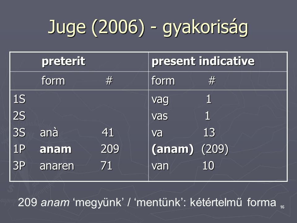 16 Juge (2006) - gyakoriság preterit preterit present indicative form # form # form # 1S2S 3S anà 41 1P anam 209 3P anaren 71 vag 1 vas 1 va 13 (anam) (209) van 10 209 anam 'megyünk' / 'mentünk': kétértelmű forma