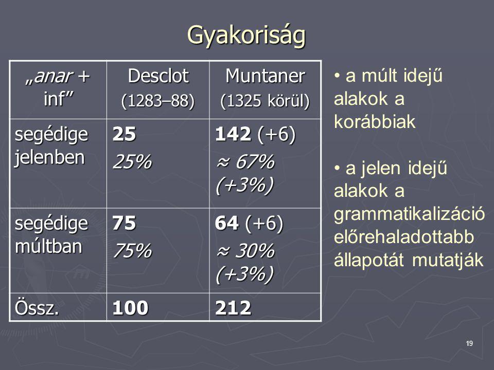"""19 Gyakoriság """"anar + inf Desclot(1283–88)Muntaner (1325 körül) segédige jelenben 2525% 142 (+6) ≈ 67% (+3%) segédige múltban 7575% 64 (+6) ≈ 30% (+3%) Össz.100212 a múlt idejű alakok a korábbiak a jelen idejű alakok a grammatikalizáció előrehaladottabb állapotát mutatják"""