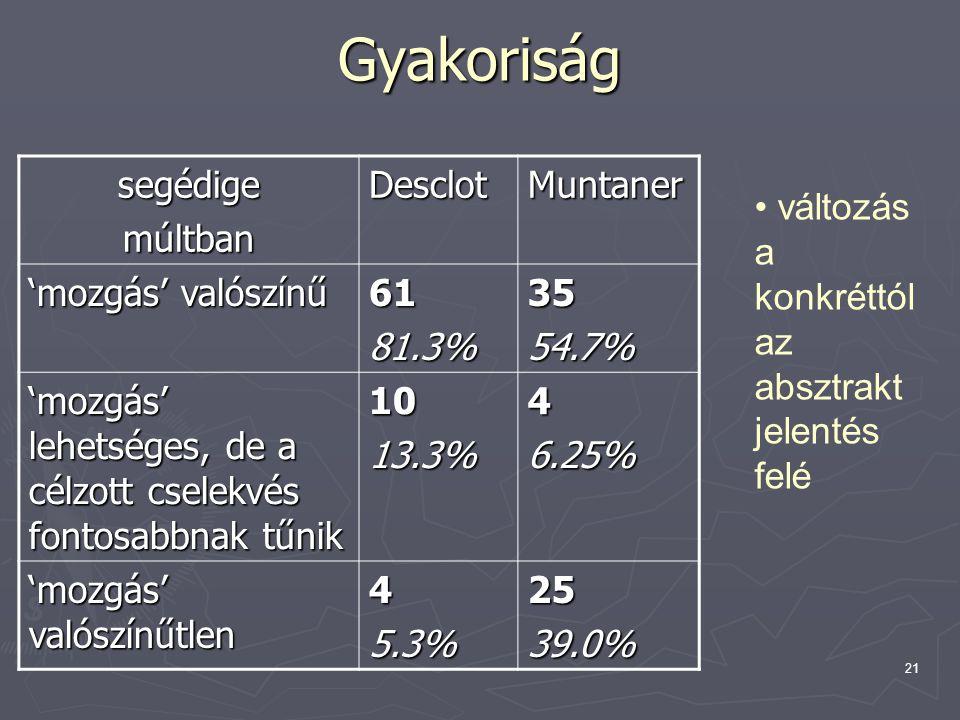 21 Gyakoriság segédigemúltbanDesclotMuntaner 'mozgás' valószínű 6181.3%3554.7% 'mozgás' lehetséges, de a célzott cselekvés fontosabbnak tűnik 1013.3%4