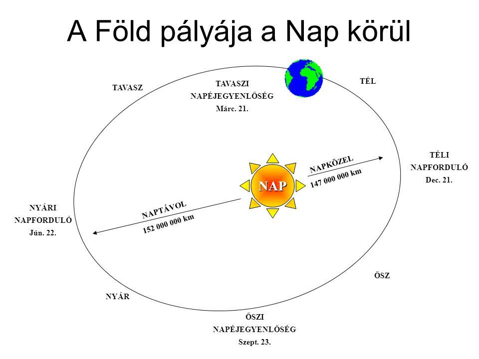 A Föld pályája a Nap körül NAPTÁVOL 152 000 000 km NAPKÖZEL 147 000 000 km TÉL TAVASZ NYÁR ŐSZ NAP TÉLI NAPFORDULÓ Dec. 21. TAVASZI NAPÉJEGYENLŐSÉG Má
