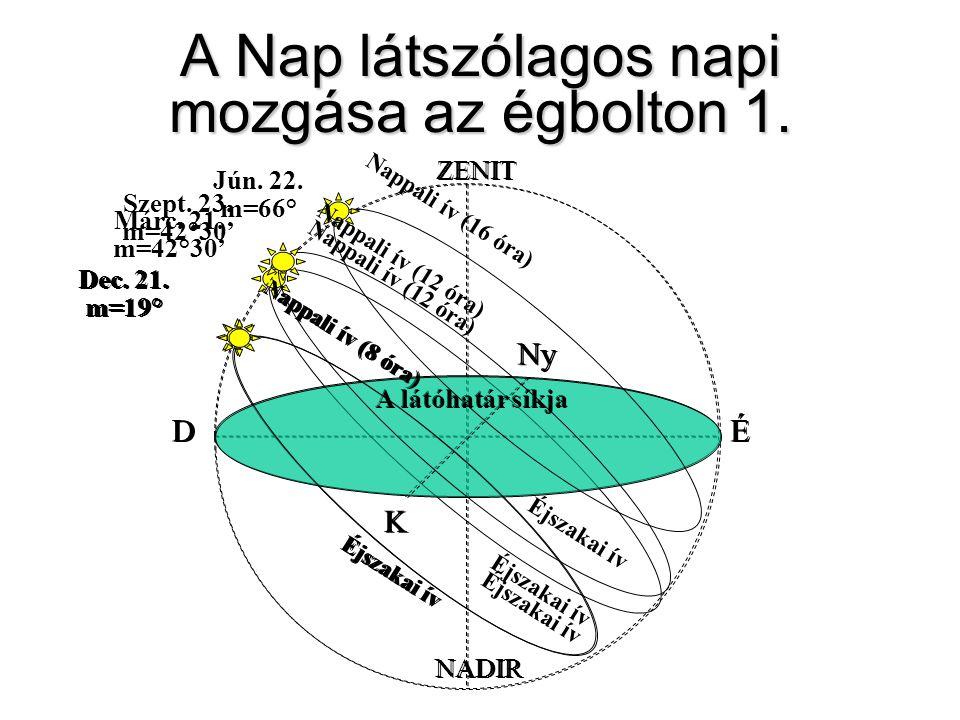 A Nap látszólagos napi mozgása az égbolton 1. ZENIT NADIR A látóhatár síkja DÉ K Ny Nappali ív (8 óra) Dec. 21. m=19° Éjszakai ív Márc. 21. m=42°30' N