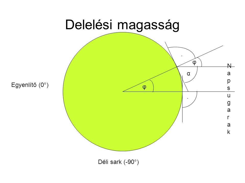 Egyenlítő (0°) Déli sark (-90°). NapsugarakNapsugarak Delelési magasság φ φ. α