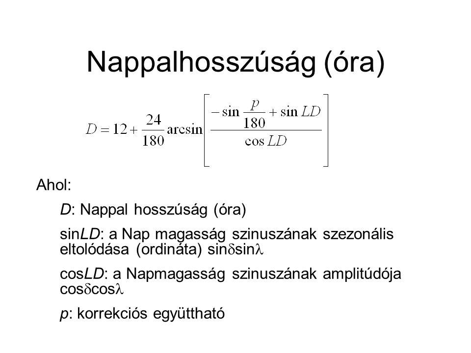 Nappalhosszúság (óra) Ahol: D: Nappal hosszúság (óra) sinLD: a Nap magasság szinuszának szezonális eltolódása (ordináta) sin  sin cosLD: a Napmagassá