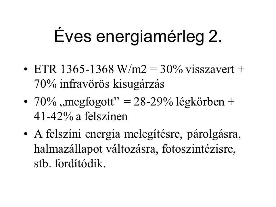 """ETR 1365-1368 W/m2 = 30% visszavert + 70% infravörös kisugárzás 70% """"megfogott"""" = 28-29% légkörben + 41-42% a felszínen A felszíni energia melegítésre"""