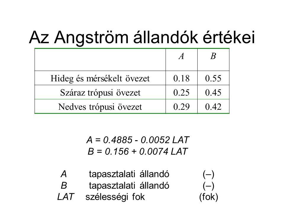 Az Angström állandók értékei AB Hideg és mérsékelt övezet0.180.55 Száraz trópusi övezet0.250.45 Nedves trópusi övezet0.290.42 A = 0.4885 - 0.0052 LAT