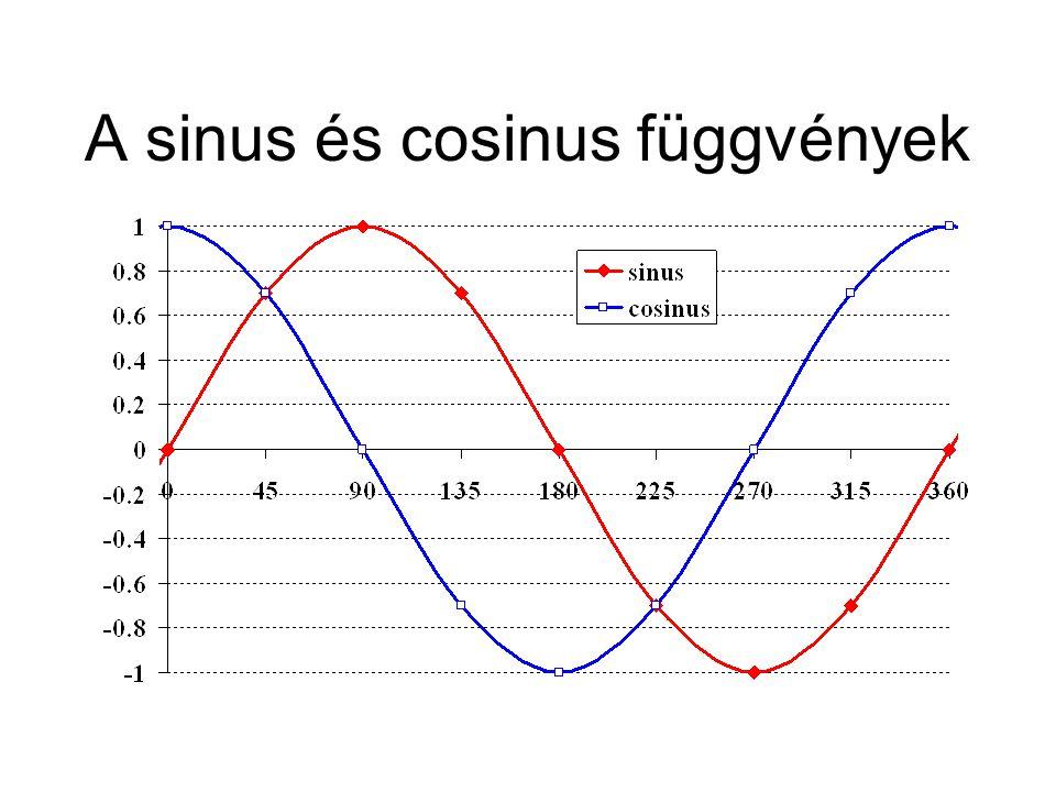 A sinus és cosinus függvények