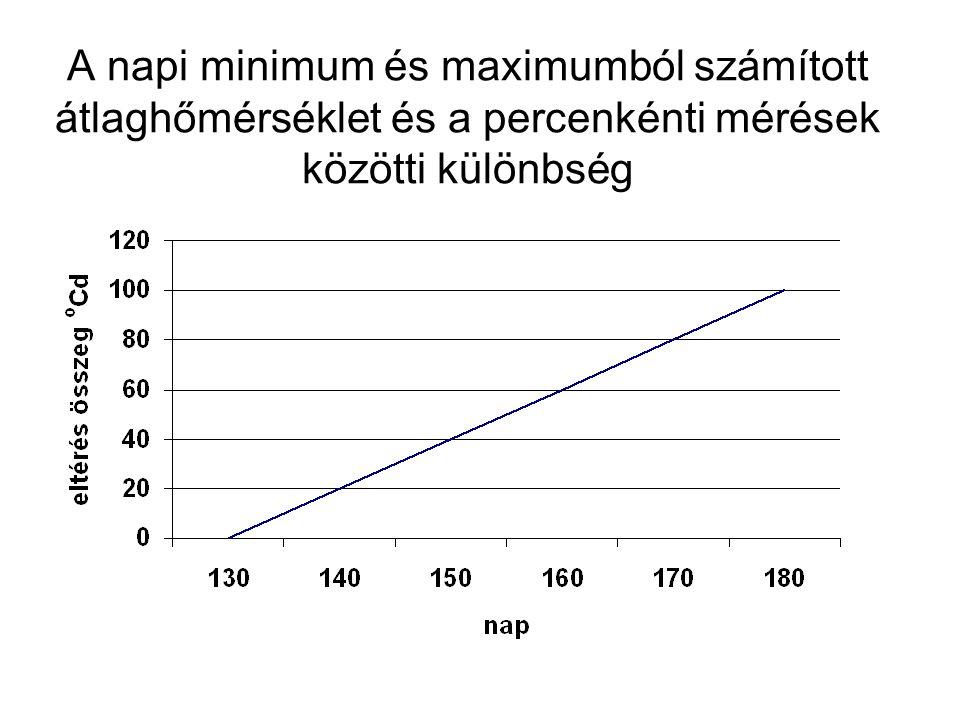 A napi minimum és maximumból számított átlaghőmérséklet és a percenkénti mérések közötti különbség