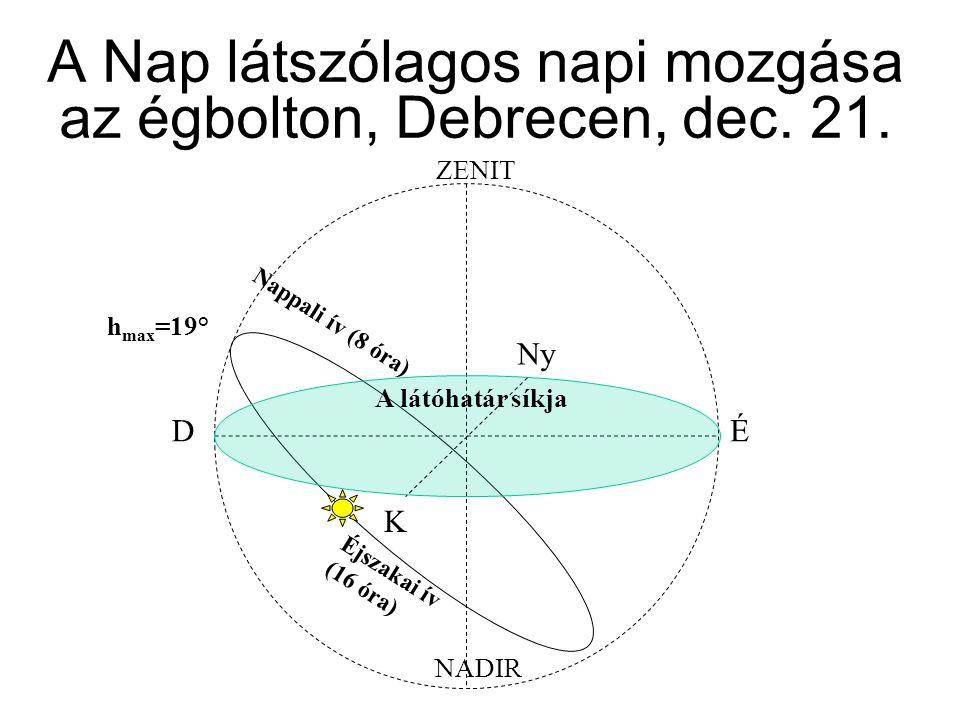 A Nap látszólagos napi mozgása az égbolton, Debrecen, dec. 21. Nappali ív (8 óra) h max =19° Éjszakai ív (16 óra) ZENIT NADIR A látóhatár síkja DÉ K N