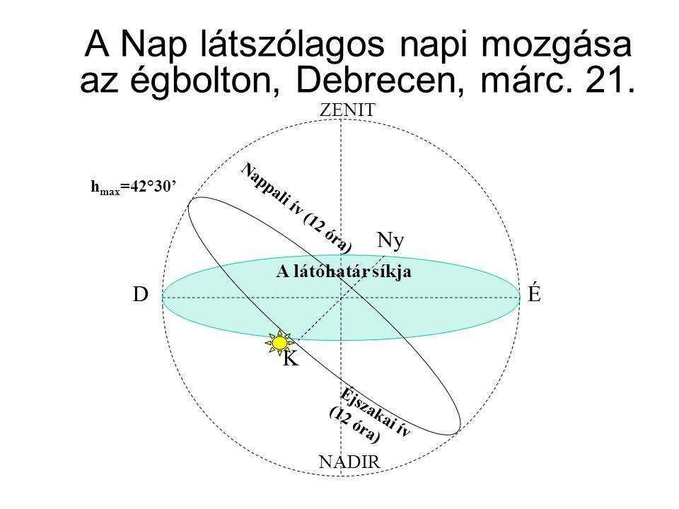 ZENIT NADIR A látóhatár síkja DÉ K Ny A Nap látszólagos napi mozgása az égbolton, Debrecen, márc. 21. Nappali ív (12 óra) h max =42°30' Éjszakai ív (1
