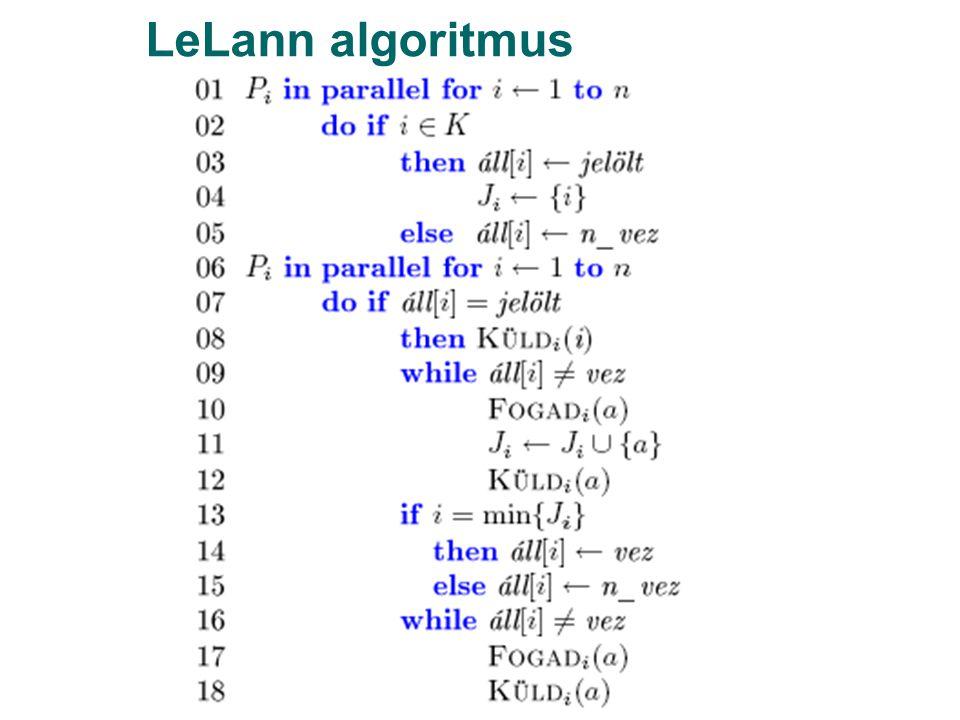 LeLann algoritmus