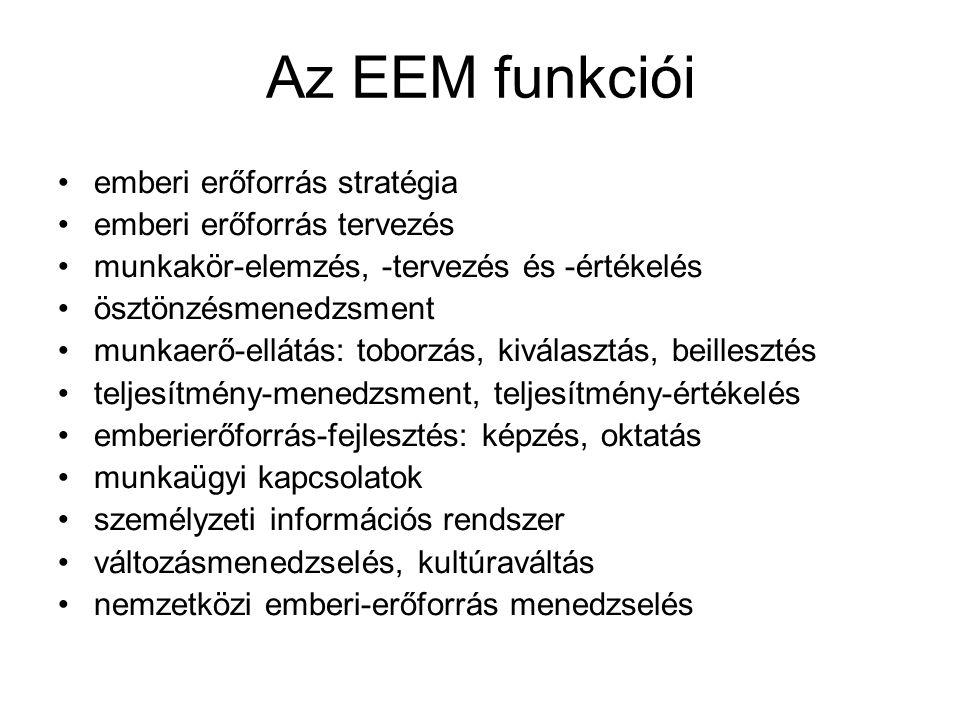 Az EEM funkciói emberi erőforrás stratégia emberi erőforrás tervezés munkakör-elemzés, -tervezés és -értékelés ösztönzésmenedzsment munkaerő-ellátás: toborzás, kiválasztás, beillesztés teljesítmény-menedzsment, teljesítmény-értékelés emberierőforrás-fejlesztés: képzés, oktatás munkaügyi kapcsolatok személyzeti információs rendszer változásmenedzselés, kultúraváltás nemzetközi emberi-erőforrás menedzselés
