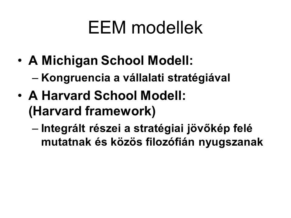 EEM modellek A Michigan School Modell: –Kongruencia a vállalati stratégiával A Harvard School Modell: (Harvard framework) –Integrált részei a stratégiai jövőkép felé mutatnak és közös filozófián nyugszanak