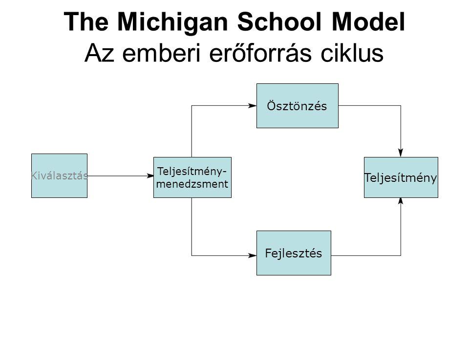 The Michigan School Model Az emberi erőforrás ciklus Kiválasztás Teljesítmény- menedzsment Ösztönzés Fejlesztés Teljesítmény