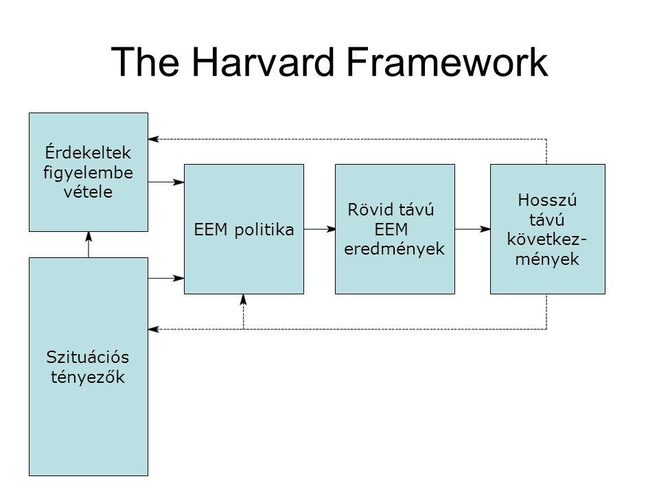 The Harvard Framework Szituációs tényezők Érdekeltek figyelembe vétele EEM politika Rövid távú EEM eredmények Hosszú távú következ- mények