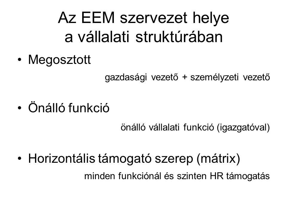 Az EEM szervezet helye a vállalati struktúrában Megosztott gazdasági vezető + személyzeti vezető Önálló funkció önálló vállalati funkció (igazgatóval) Horizontális támogató szerep (mátrix) minden funkciónál és szinten HR támogatás