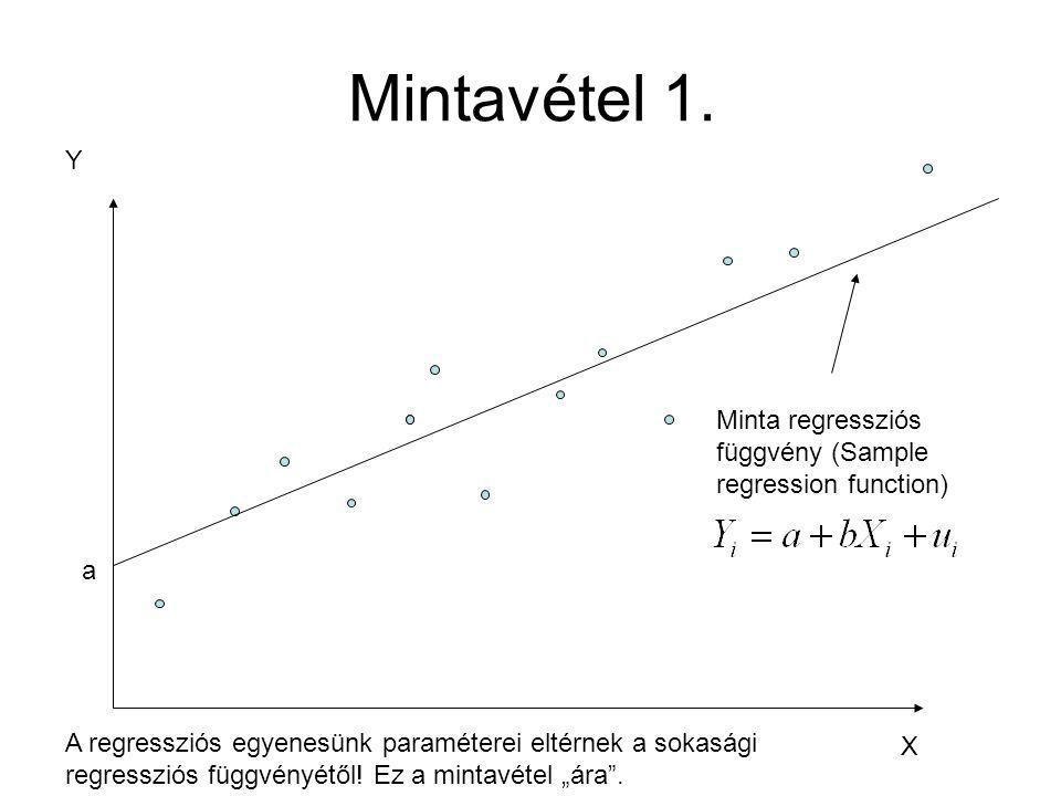Mintavétel 1. Y X Minta regressziós függvény (Sample regression function) a A regressziós egyenesünk paraméterei eltérnek a sokasági regressziós függv