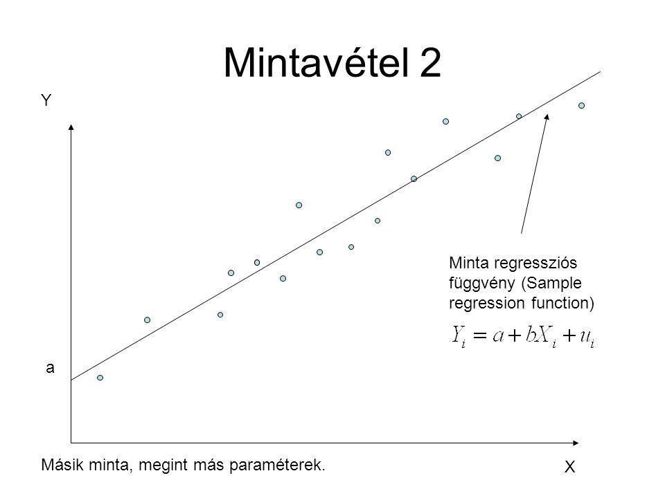 Mintavétel 2 Y X Minta regressziós függvény (Sample regression function) a Másik minta, megint más paraméterek.