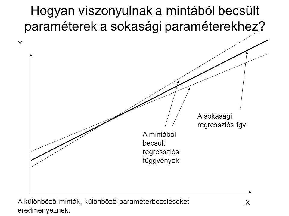 Hogyan viszonyulnak a mintából becsült paraméterek a sokasági paraméterekhez? Y X A különböző minták, különböző paraméterbecsléseket eredményeznek. A