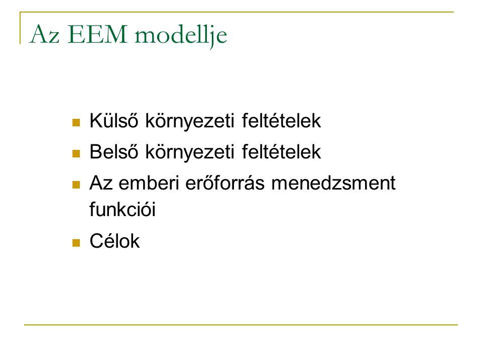 Az EEM modellje Külső környezeti feltételek Belső környezeti feltételek Az emberi erőforrás menedzsment funkciói Célok