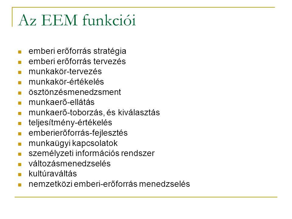 Az EEM funkciói emberi erőforrás stratégia emberi erőforrás tervezés munkakör-tervezés munkakör-értékelés ösztönzésmenedzsment munkaerő-ellátás munkae