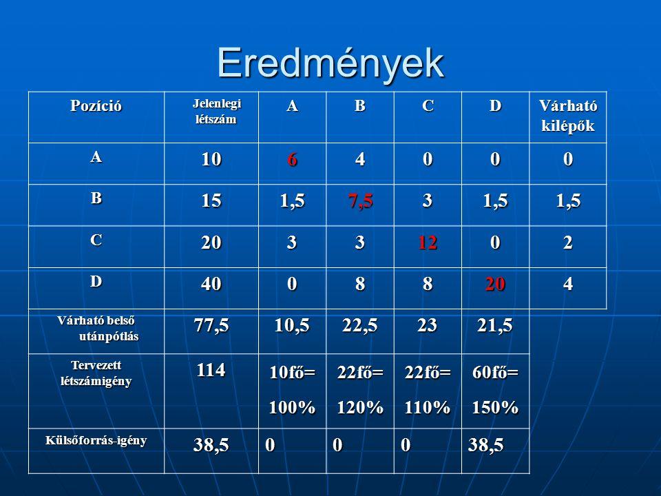 Eredmények Pozíció Jelenlegi létszám Jelenlegi létszámABCDVárhatókilépők A1064000 B151,57,531,51,5 C20331202 D40088204 Várható belső utánpótlás 77,510