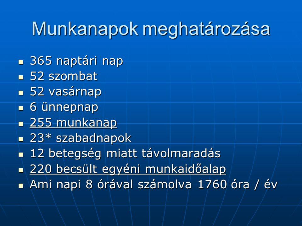 Munkanapok meghatározása 365 naptári nap 365 naptári nap 52 szombat 52 szombat 52 vasárnap 52 vasárnap 6 ünnepnap 6 ünnepnap 255 munkanap 255 munkanap