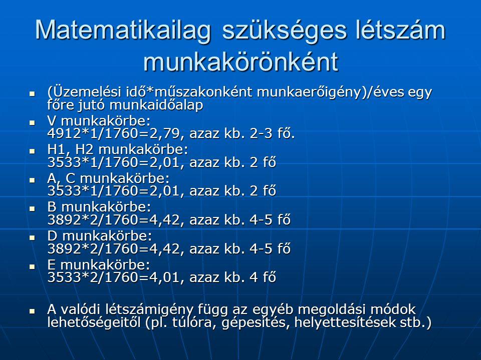 Matematikailag szükséges létszám munkakörönként (Üzemelési idő*műszakonként munkaerőigény)/éves egy főre jutó munkaidőalap (Üzemelési idő*műszakonként